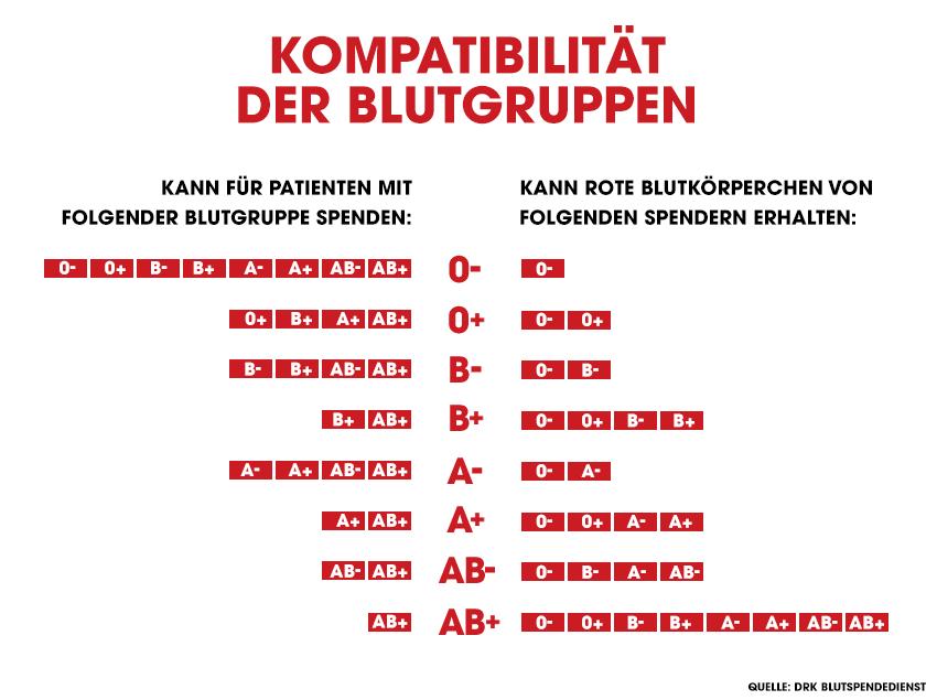 Blutgruppen.png
