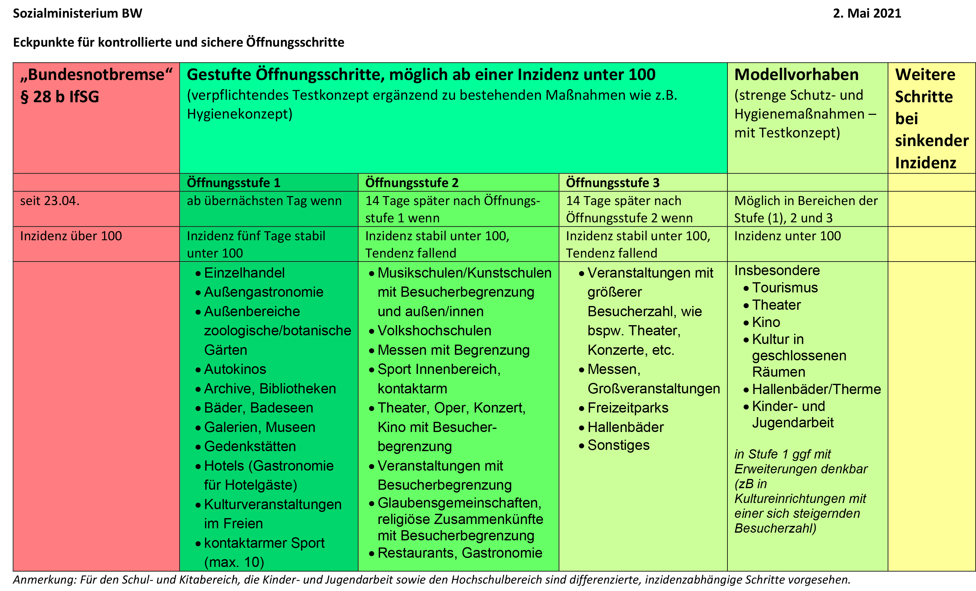 Grafik_Stufenkonzept_zur_Oeffnungsstrategie.png