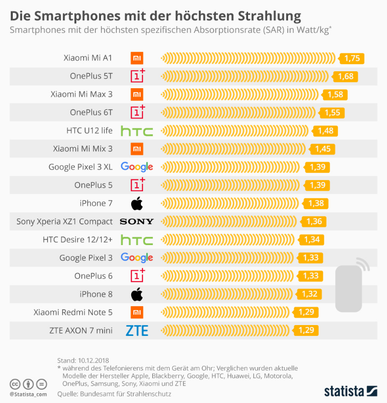 Statista_Strahlung.PNG